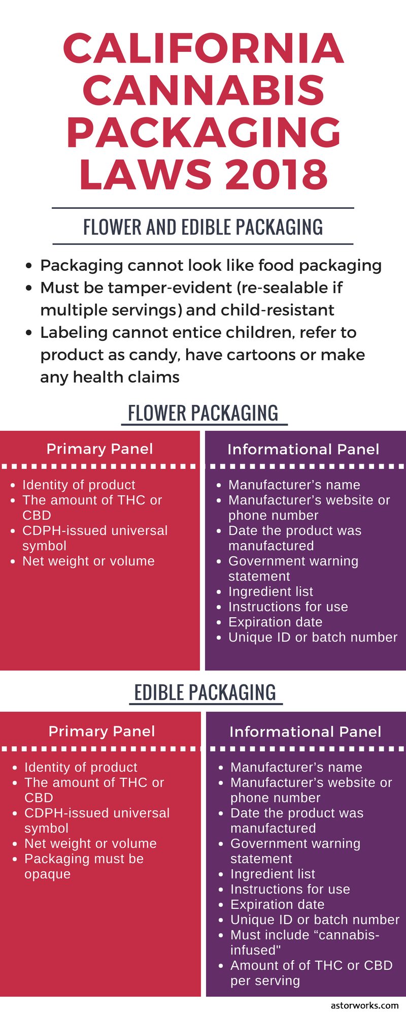 California cannabis packaging laws 2018