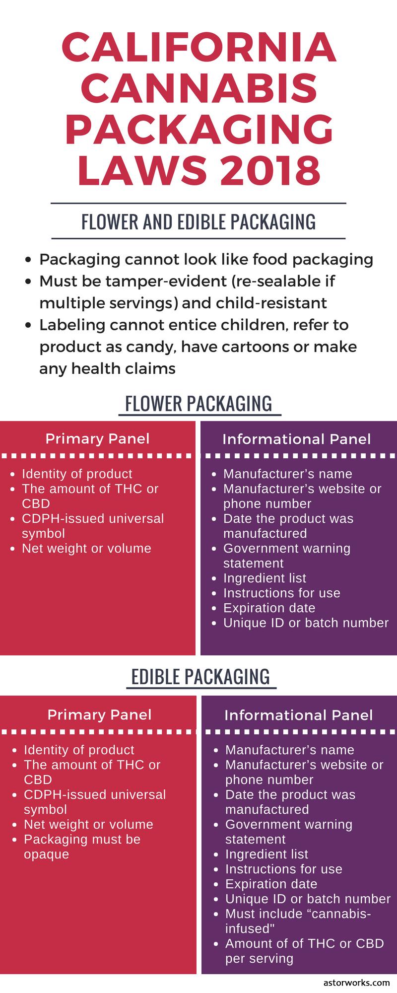 California cannabis packaging laws 2018